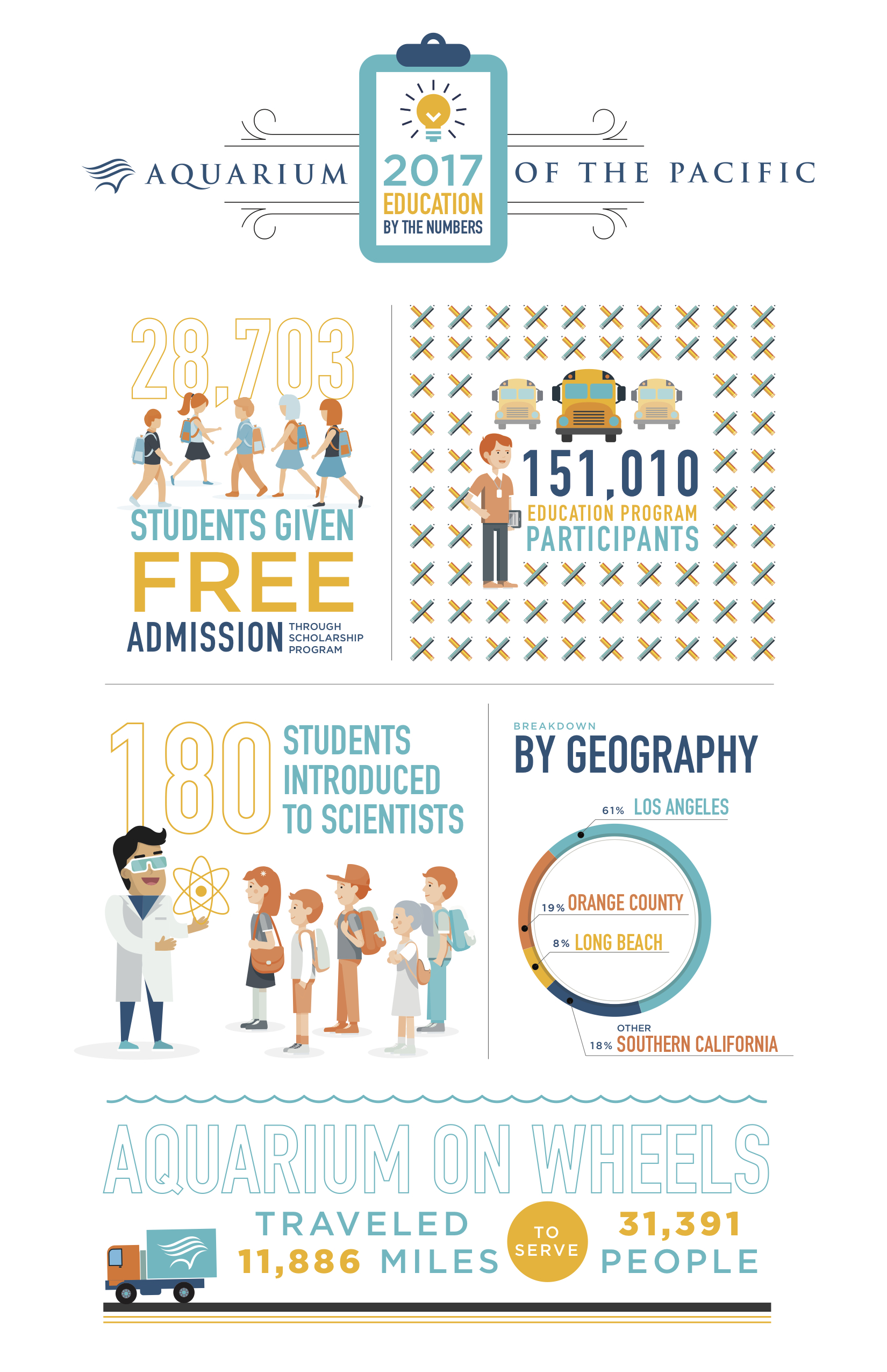 2017 Education by the Numbers Infographic